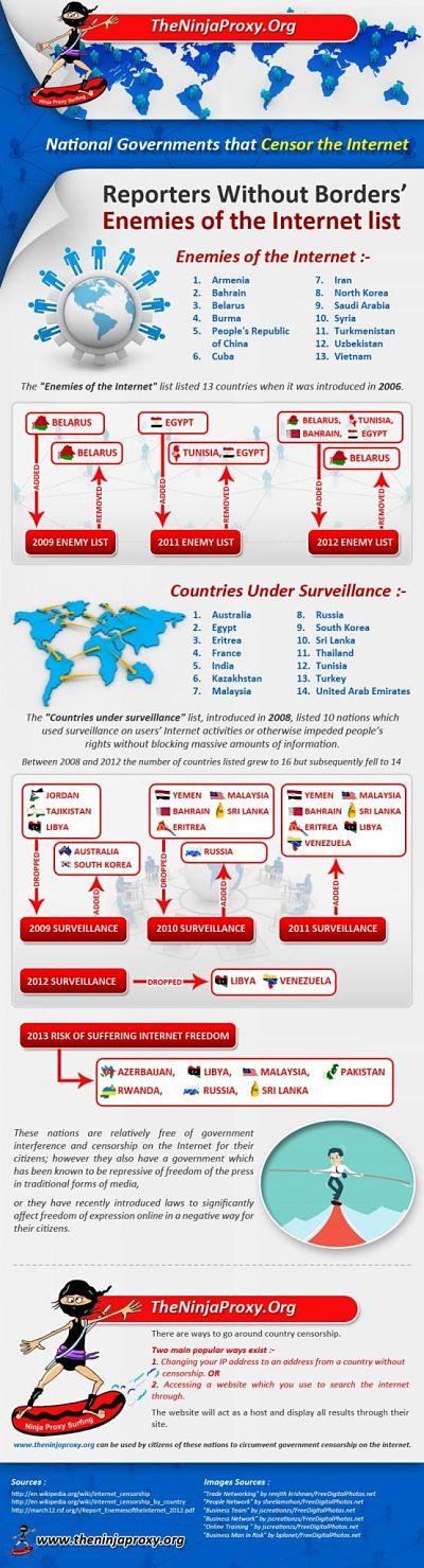 Actualidad Informática. Infografía: gobiernos que censuran internet. Rafael Barzanallana. UMU