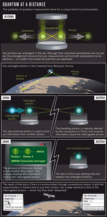 Actualidad Informática. Teletransporte cuántico mediante satélites. Rafael Barzanallana. UMU