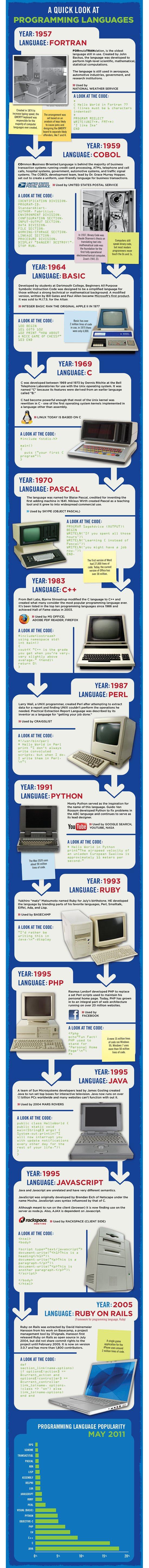 Actualidad Informática. Infografía historia lenguajes de programación. Rafael Barzanallana