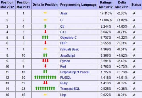 Actualidad Informática. Ranking enguajes de programación. Rafael Barzanallana