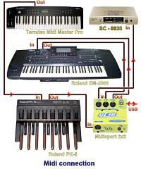 Actualidad Informática. El estándar para música MIDI cumple 30 años Rafael Barzanallana. UMU