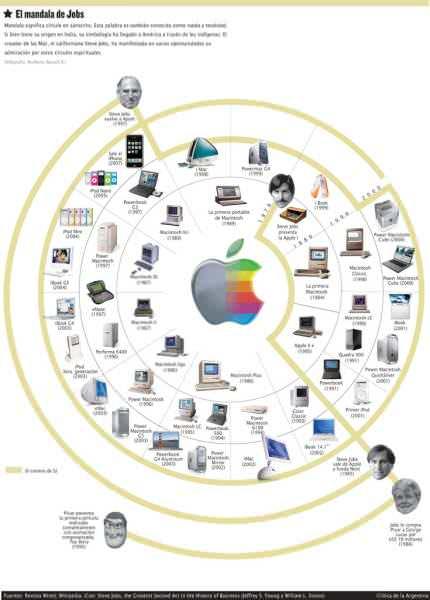 Actualidad Informática. Mandal de Steve Jobs, exCEO de Apple. Rafael Barzanallana
