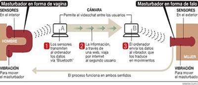Actualidad Informática. Masturnador a distancia, pene/vagina. Rafael Barzanallana