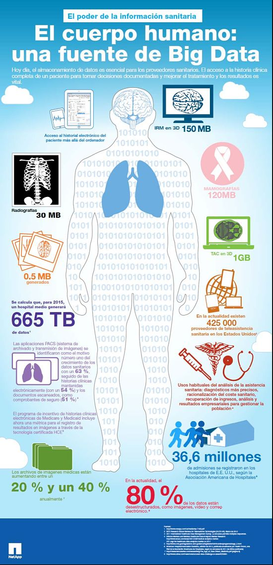 Actualidad Informática. La medicina una fuente de