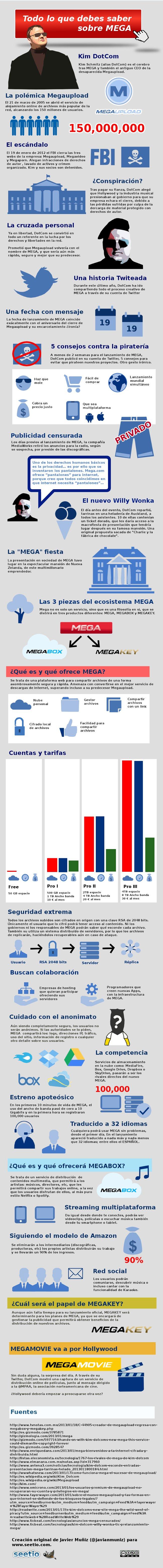 Actualidad Informática. Infografía sobre Mega. Rafael Barzanallana. UMU