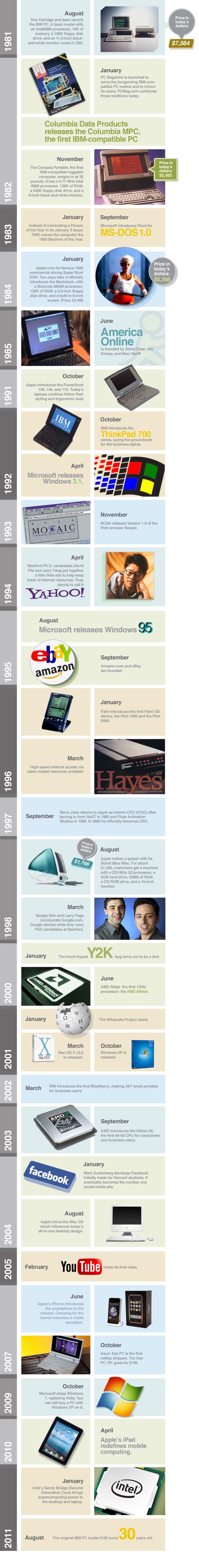 Actualidad Informática. Infografía, 30 años del PC de IBM. Rafael Barzanallanan