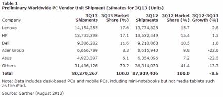 Actualidad Informática. Bajan las ventas de PC. Lenovo  es líder. Rafael Barzanallana. UMU