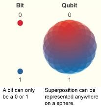 Actualidad Informática. Qbits frente bits. Rafael Barzanallana. UMU