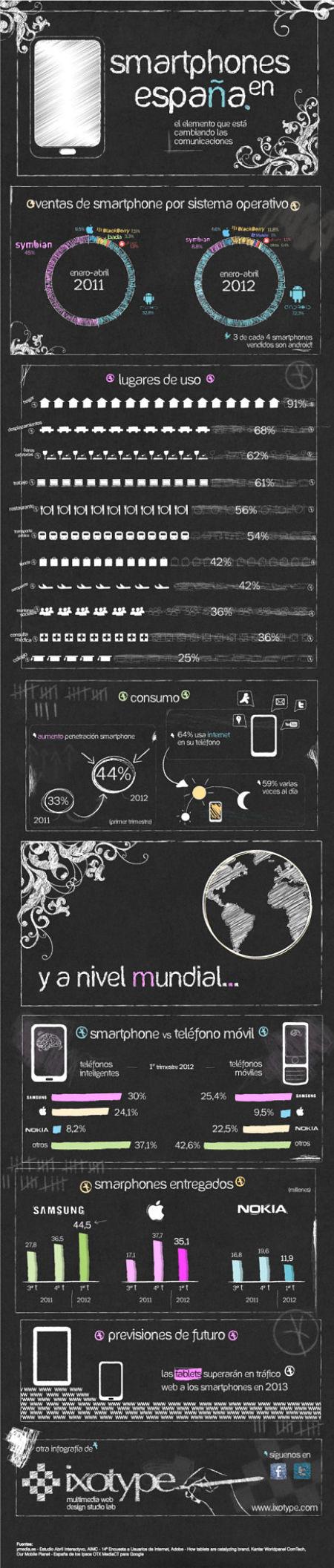 Actualidad Informática. Infografía: smartphones en España. Rafael Barzanallana