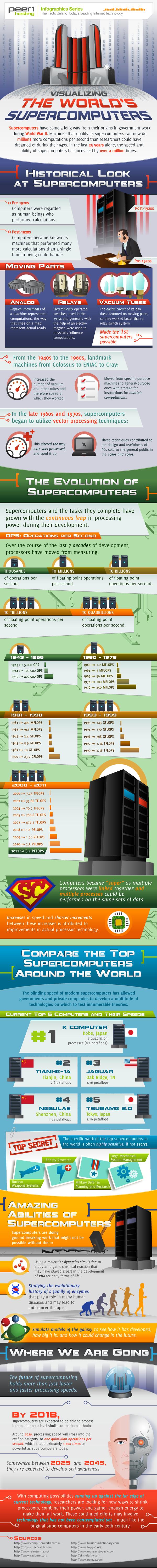 Actualidad Informática. Infografía superordenadores. Rafael Barzanallana