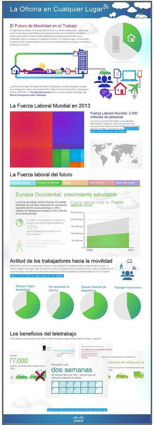 Actualidad Informática. Teletrabajo. Rafael Barzanallana