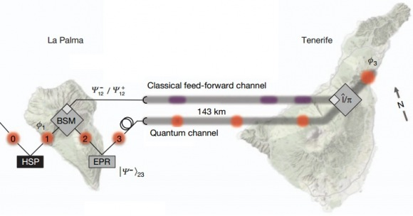 Actualidad Informática. Récord en el teletransporte cuántico obtenido en Canarias en una distancia de 143 km. Rafael Barzanallana. UMU