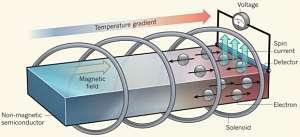 Actualidad Informática. Se observa por primera vez un efecto termoespintrónico en un material no magnético . Rafael Barzanallana