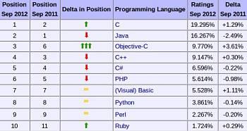 Actualidad Informática. C y Java los lenguajes más utilizados en desarrollos web. Rafael Barzanallana. UMU