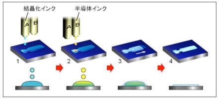 Actualidad Informática. Transistores mediante inyección de tinta. Rafael Barzanallana