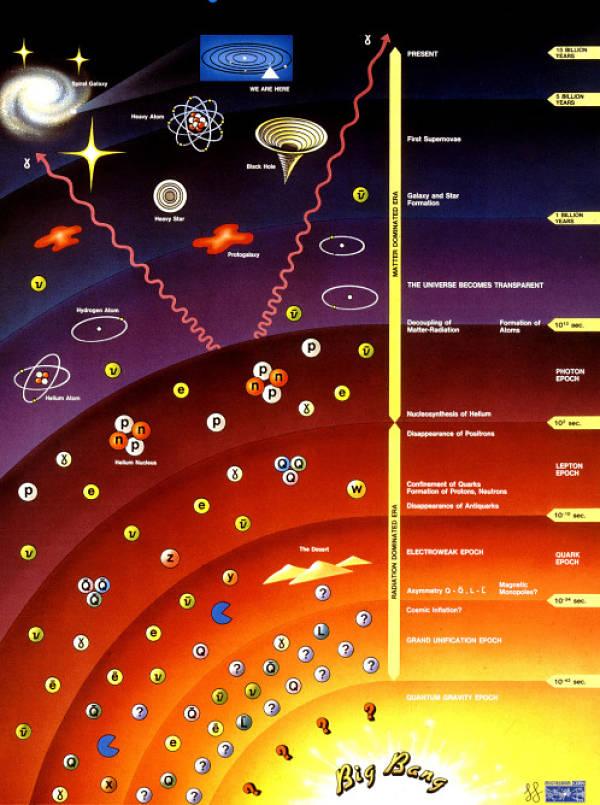 Actualidad Informática. Historia del universo desde el Big Bang. Rafael Barzanallana. UMU