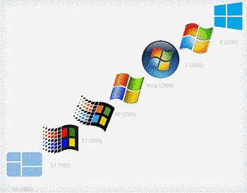 Actualidad Informática. Evolución del logo de Windows. Rafael Barzanallana