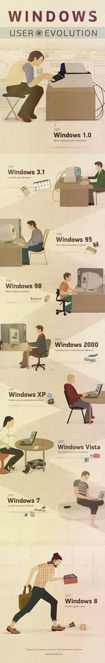 Actualidad Informática. Infografía: evolución de los usuarios del S.O. Windows. Rafael Barzanallana. UMU