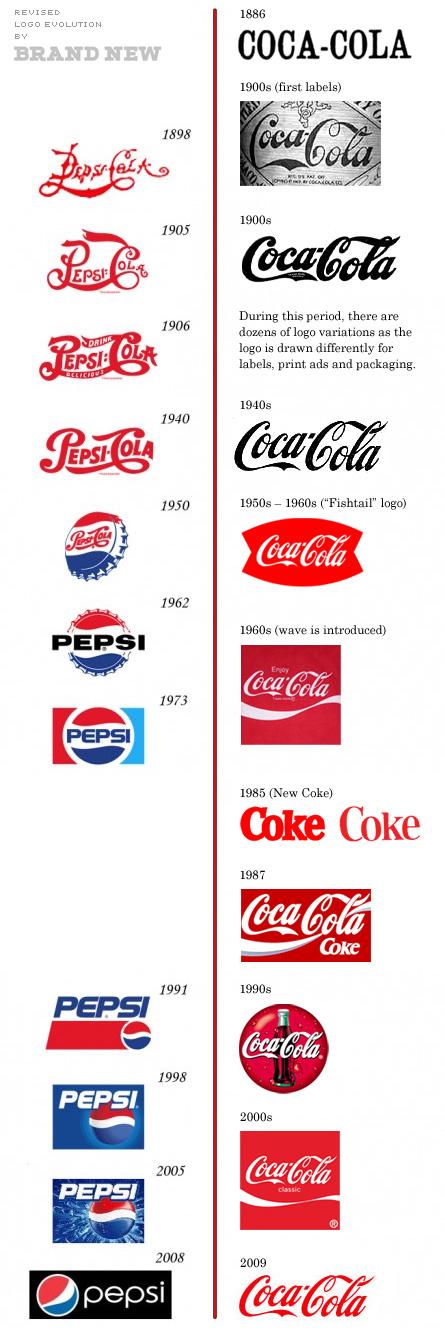 Toca Comer. Pepsi Cola y Coca Cola. Marisol Collazos Soto
