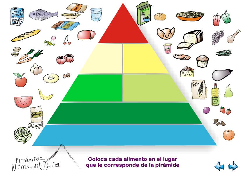 Toca Comer. Pirámide alimentaria interactiva. Marisol Collazos Soto