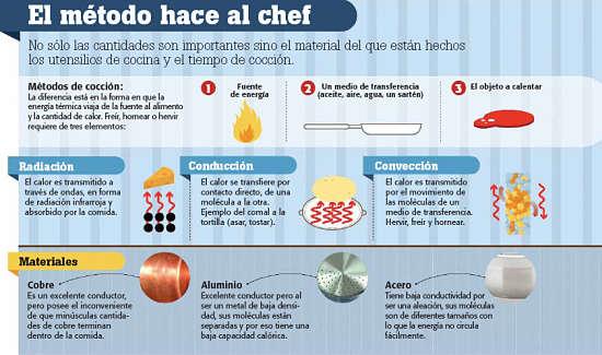 De las t cnicas de la cocina molecular esta receta nos for Tecnicas de cocina molecular